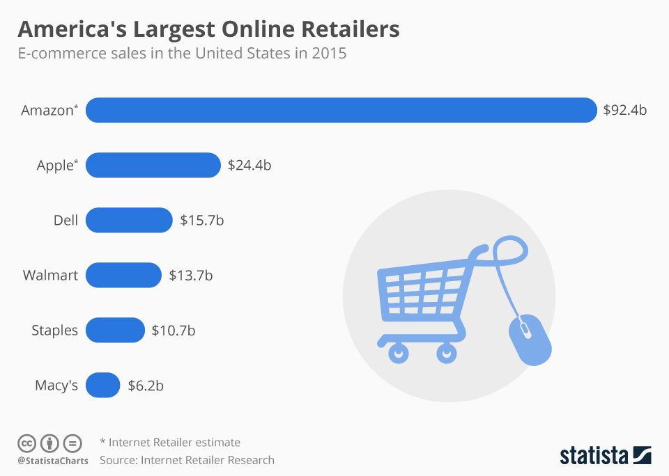 chartoftheday_5443_leading_online_retailers_in_the_united_states_n