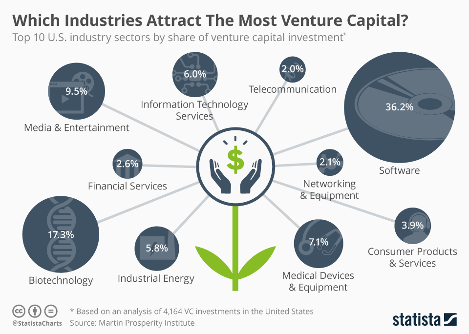chartoftheday_5528_which_industries_attract_the_most_venture_capital_n