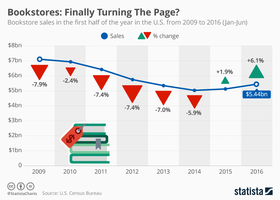 chartoftheday_5532_are_us_bookstores_finally_turning_the_page_n